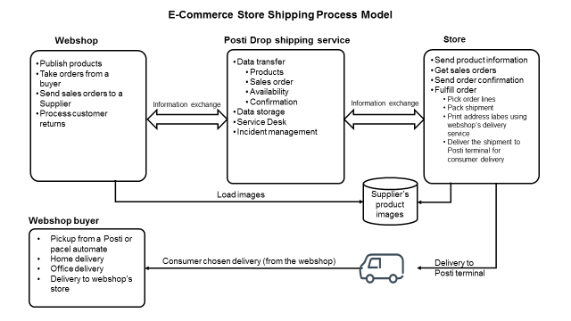 StoreShipping example